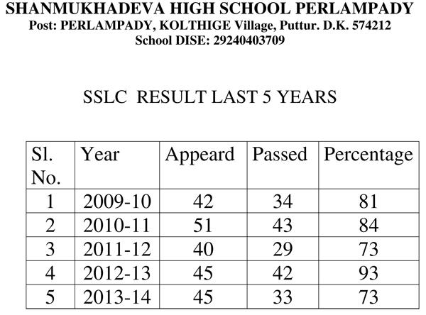 SSLC-Result